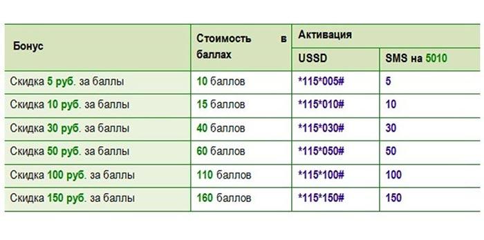 Конвертация бонусов в рубли мегафон