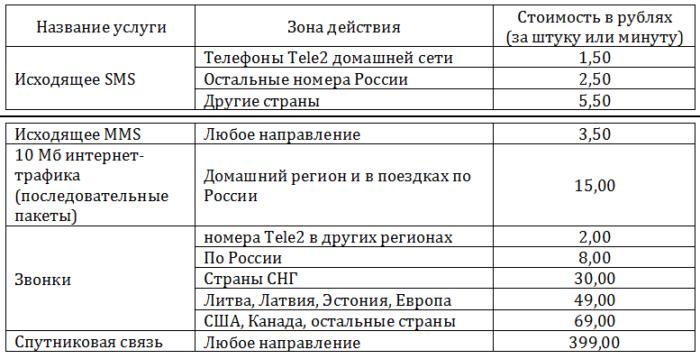 Желтый в Петрозаводске