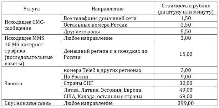 Желтый в Челябинске