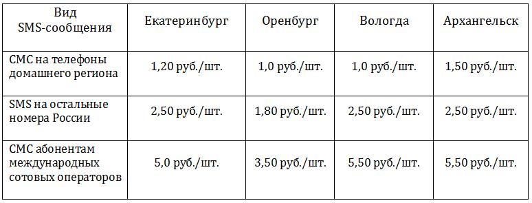 Тариф Бирюзовый Теле2