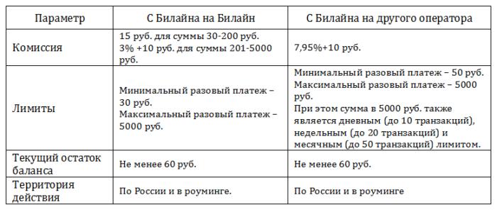 комиссия при переводе денег