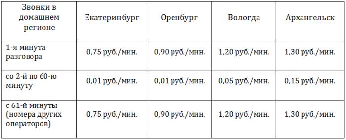 Расценки тарифа Бирюзовый